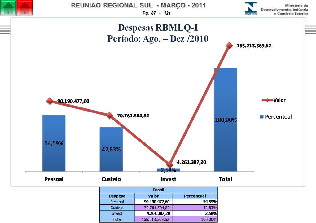 REUNIÃO REGIONAL SUL - MARÇO - 2011 Pg. 87 - 121