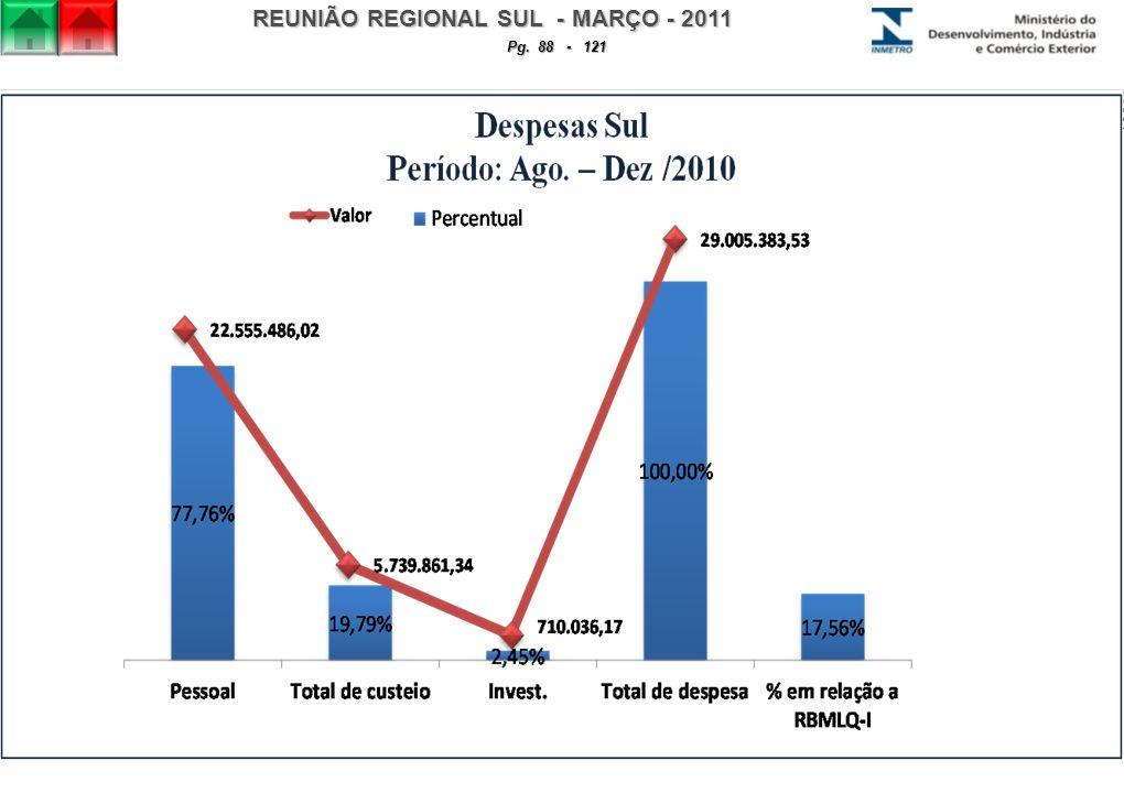 REUNIÃO REGIONAL SUL - MARÇO - 2011 Pg. 88 - 121