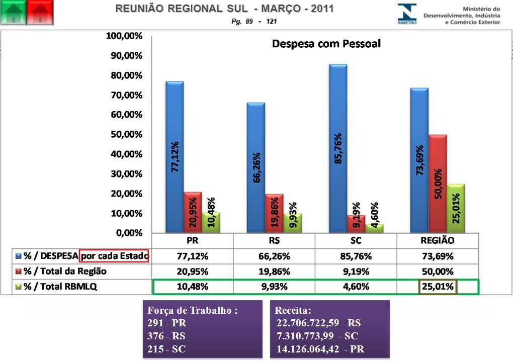 REUNIÃO REGIONAL SUL - MARÇO - 2011 Pg. 89 - 121