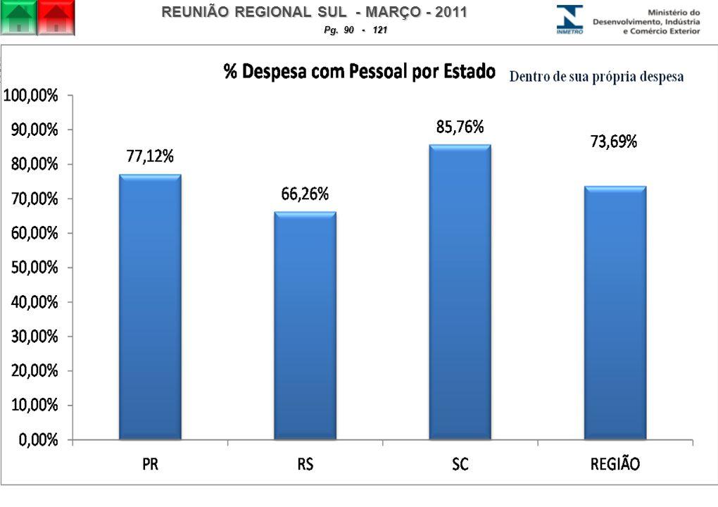 REUNIÃO REGIONAL SUL - MARÇO - 2011 Pg. 90 - 121