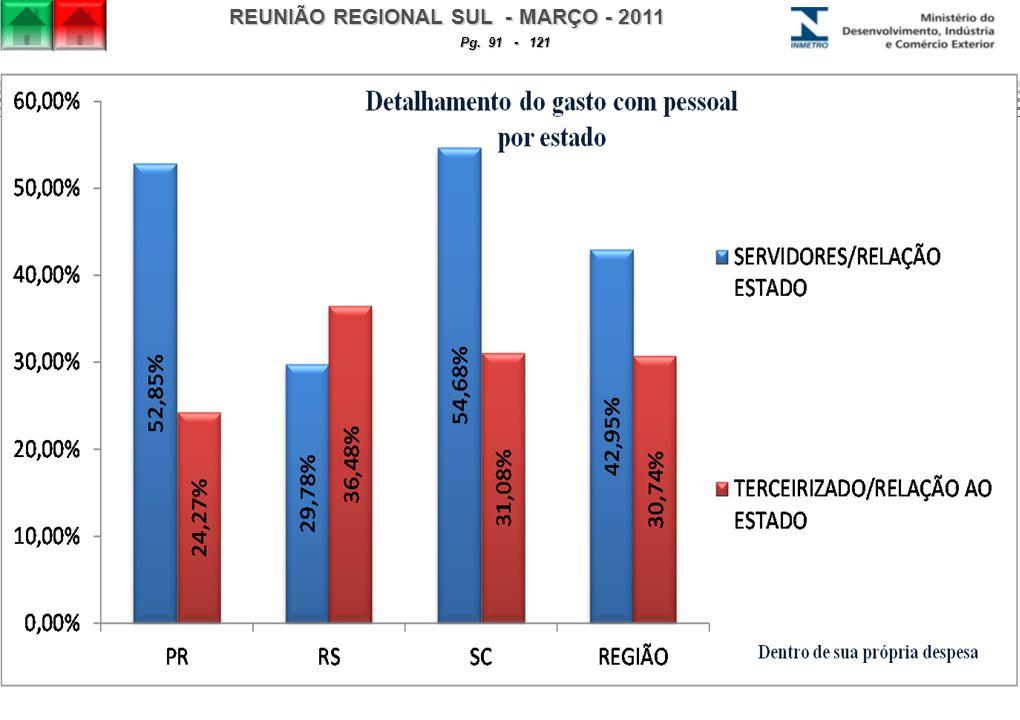 REUNIÃO REGIONAL SUL - MARÇO - 2011 Pg. 91 - 121