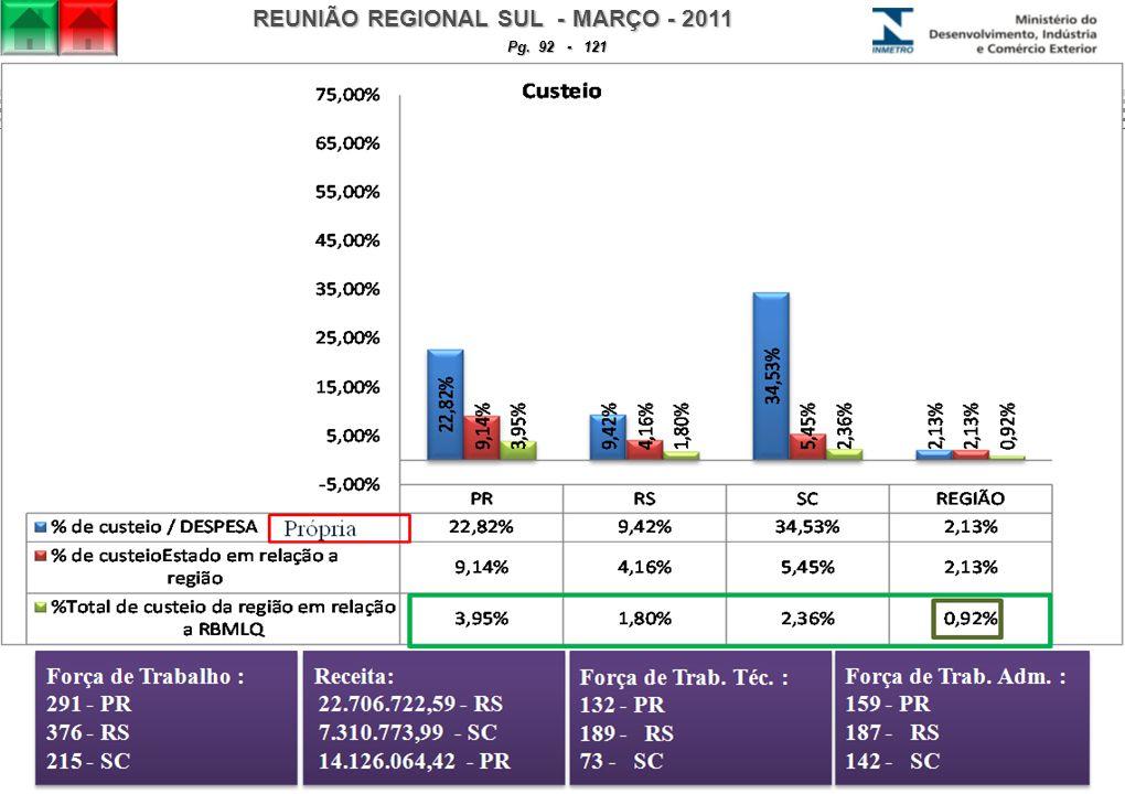 REUNIÃO REGIONAL SUL - MARÇO - 2011 Pg. 92 - 121