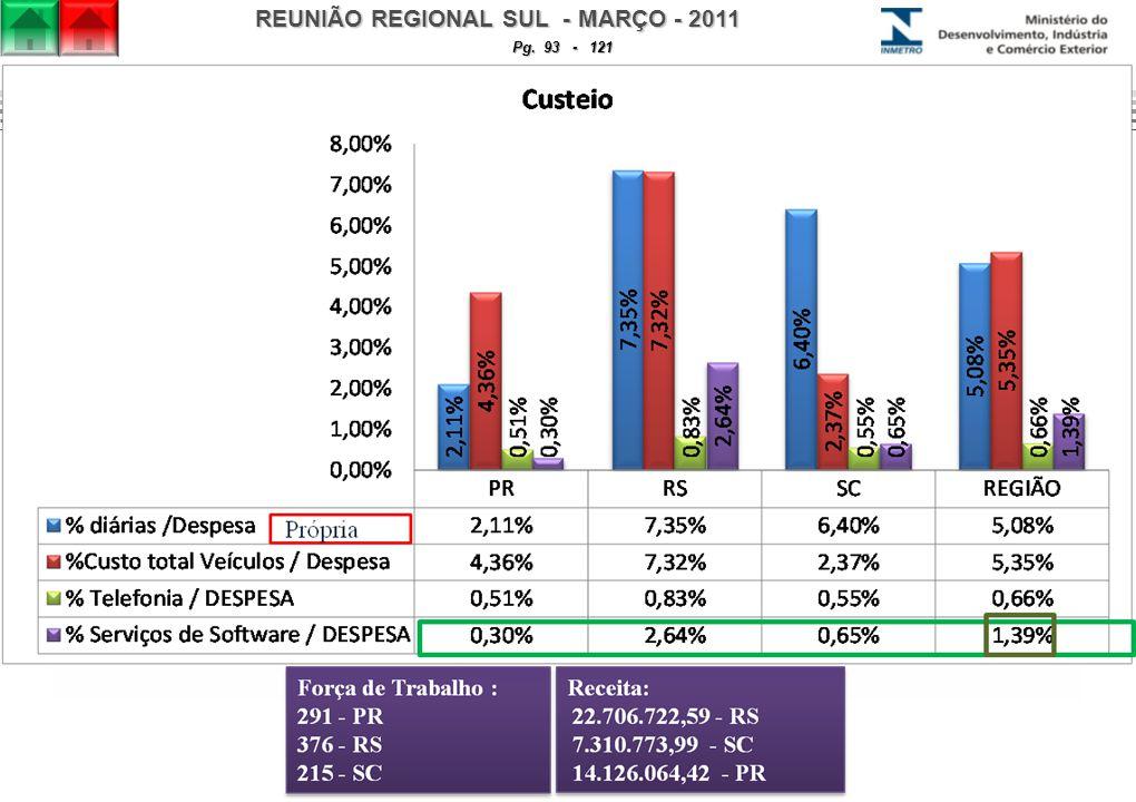 REUNIÃO REGIONAL SUL - MARÇO - 2011 Pg. 93 - 121