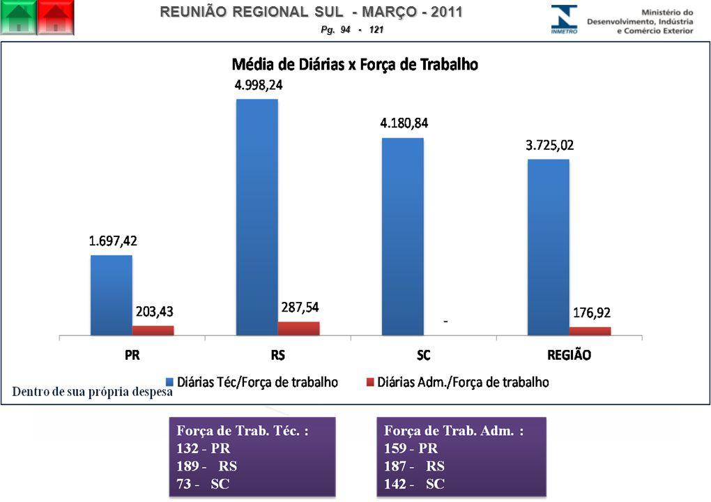 REUNIÃO REGIONAL SUL - MARÇO - 2011 Pg. 94 - 121