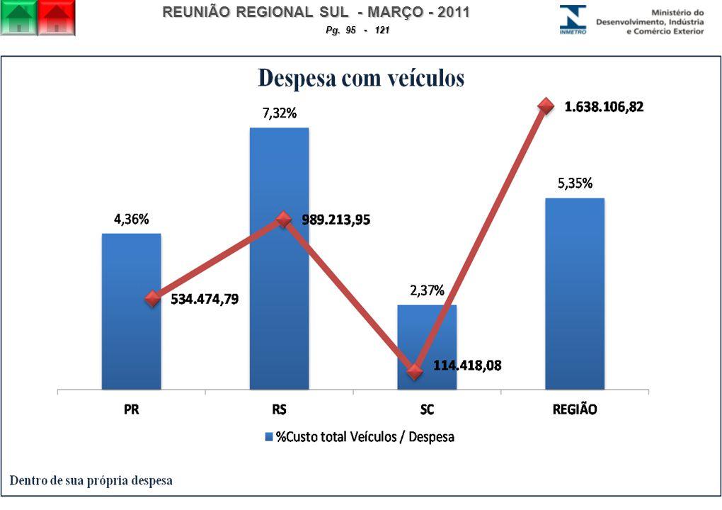 REUNIÃO REGIONAL SUL - MARÇO - 2011 Pg. 95 - 121