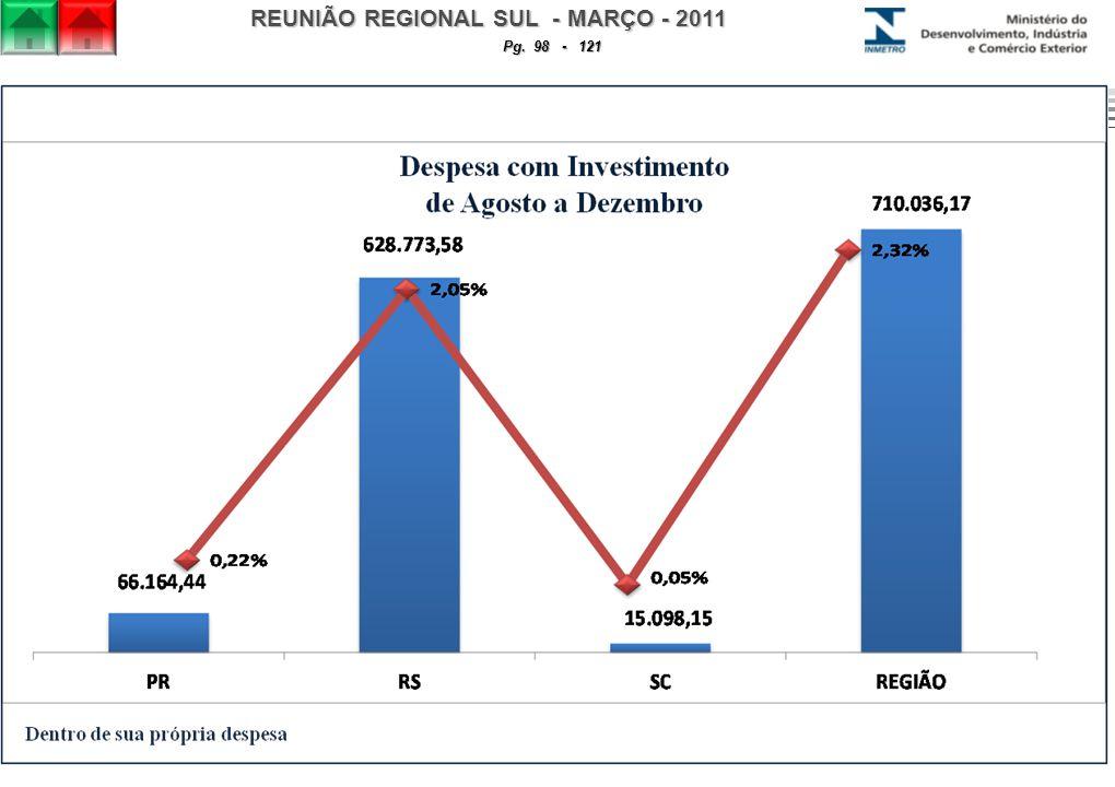 REUNIÃO REGIONAL SUL - MARÇO - 2011 Pg. 98 - 121
