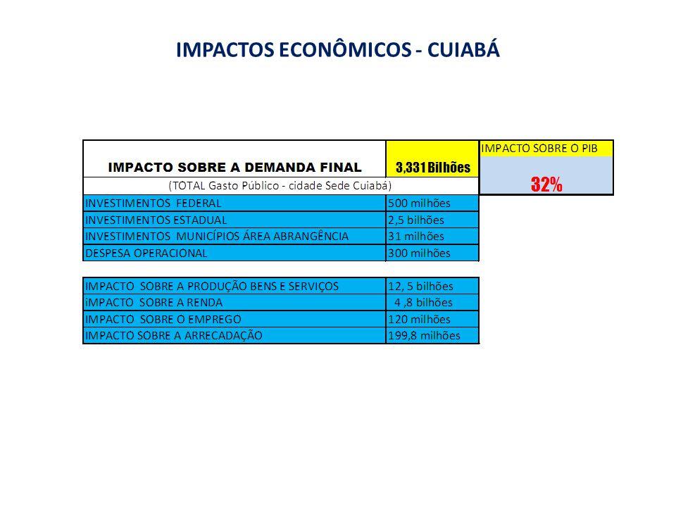 IMPACTOS ECONÔMICOS - CUIABÁ