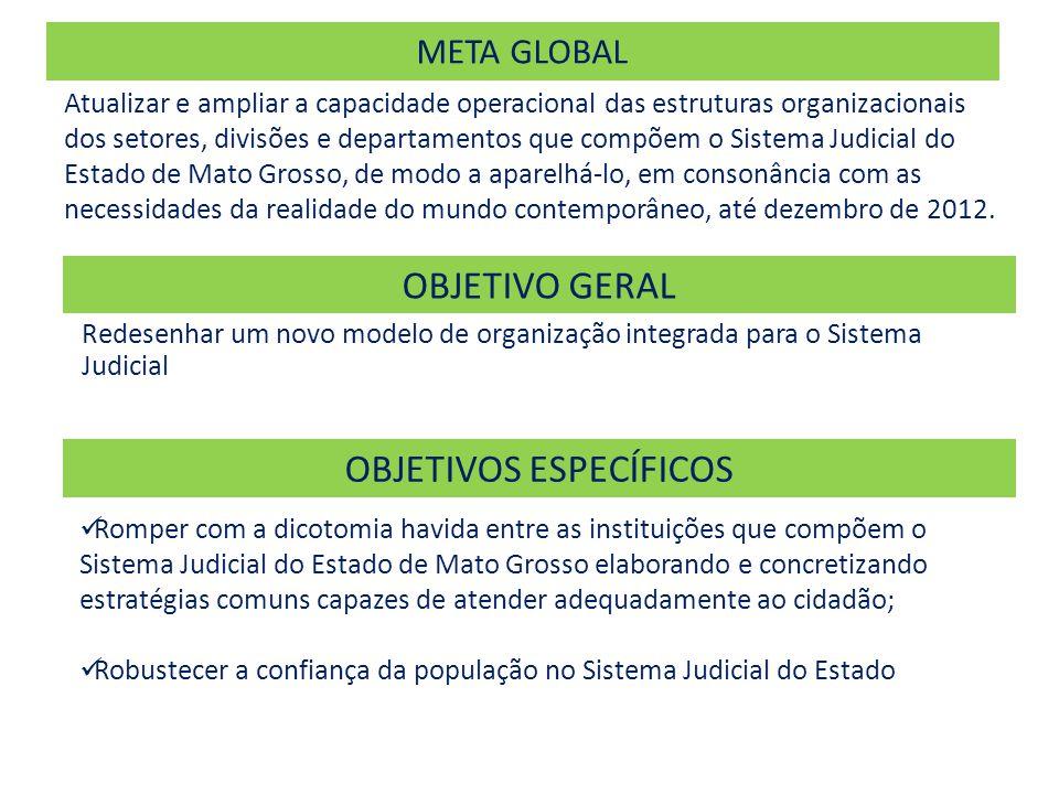 META GLOBAL Atualizar e ampliar a capacidade operacional das estruturas organizacionais dos setores, divisões e departamentos que compõem o Sistema Judicial do Estado de Mato Grosso, de modo a aparelhá-lo, em consonância com as necessidades da realidade do mundo contemporâneo, até dezembro de 2012.