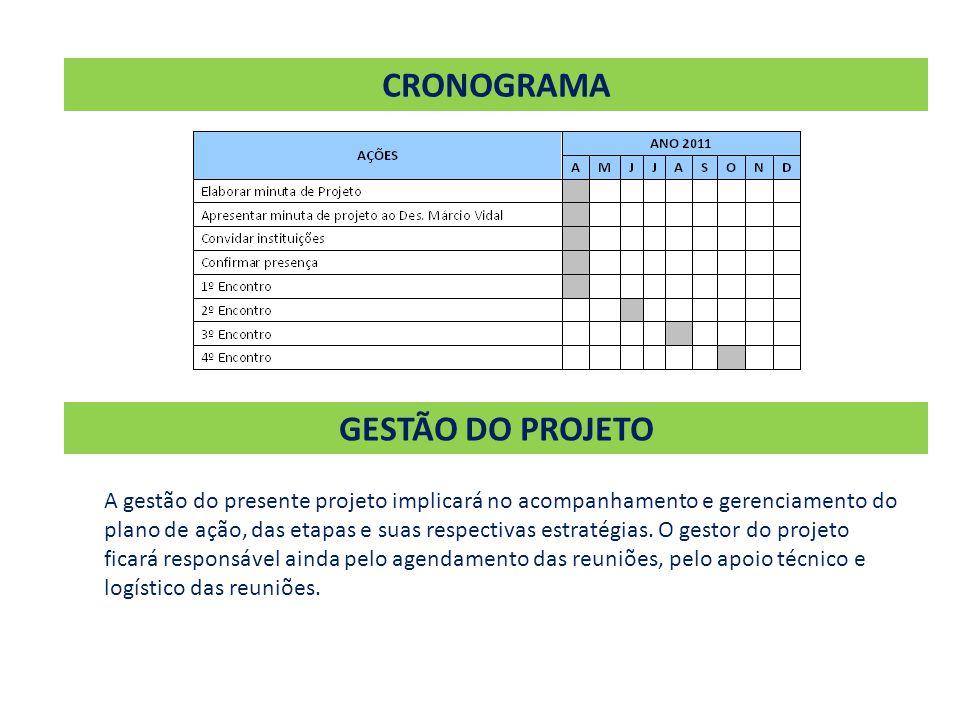 CRONOGRAMA GESTÃO DO PROJETO A gestão do presente projeto implicará no acompanhamento e gerenciamento do plano de ação, das etapas e suas respectivas estratégias.