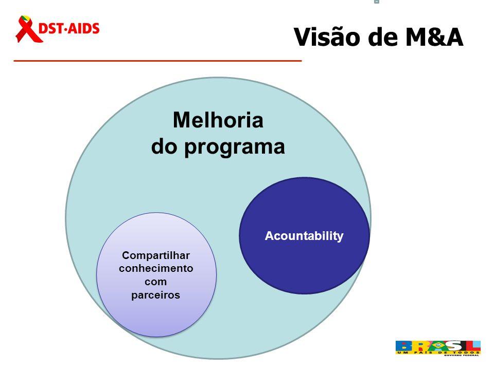 Visão de M&A Melhoria do programa Acountability Compartilhar conhecimento com parceiros