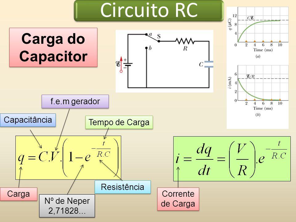 Circuito RC Carga do Capacitor Carga Capacitância Resistência Tempo de Carga f.e.m gerador Nº de Neper 2,71828... Nº de Neper 2,71828... Corrente de C