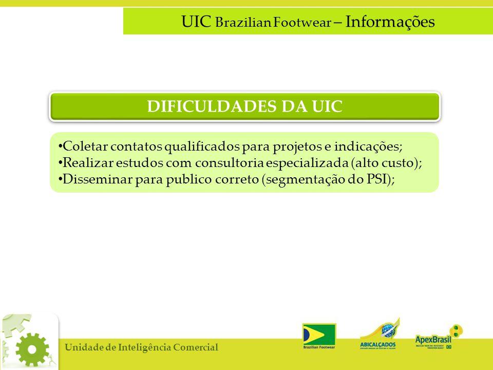 UIC Brazilian Footwear – Informações • Coletar contatos qualificados para projetos e indicações; • Realizar estudos com consultoria especializada (alto custo); • Disseminar para publico correto (segmentação do PSI); DIFICULDADES DA UIC Unidade de Inteligência Comercial