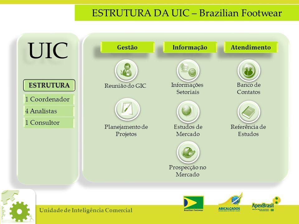 ESTRUTURA DA UIC – Brazilian Footwear UIC Gestão Informação Atendimento ESTRUTURA 4 Analistas Reunião do GIC Planejamento de Projetos Informações Setoriais Estudos de Mercado Prospecção no Mercado Banco de Contatos Referência de Estudos 1 Consultor 1 Coordenador Unidade de Inteligência Comercial