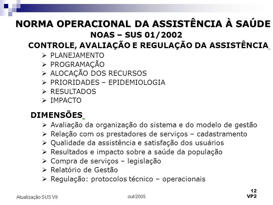 out/2005 12 VP2 Atualização SUS VII NORMA OPERACIONAL DA ASSISTÊNCIA À SAÚDE CONTROLE, AVALIAÇÃO E REGULAÇÃO DA ASSISTÊNCIA  PLANEJAMENTO  PROGRAMAÇ