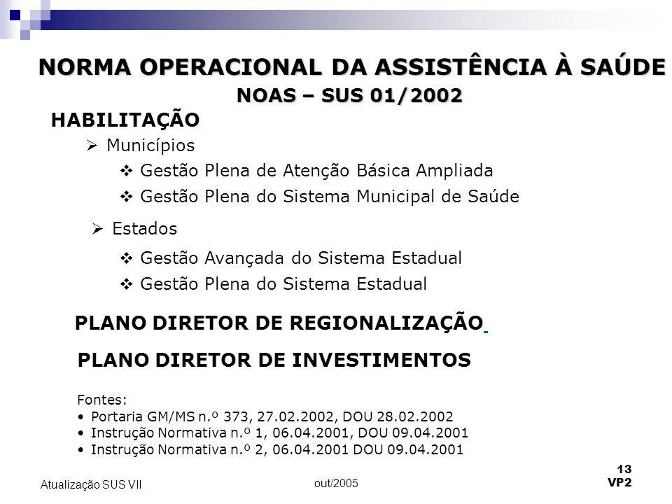 out/2005 13 VP2 Atualização SUS VII HABILITAÇÃO  Municípios  Gestão Plena de Atenção Básica Ampliada  Gestão Plena do Sistema Municipal de Saúde 