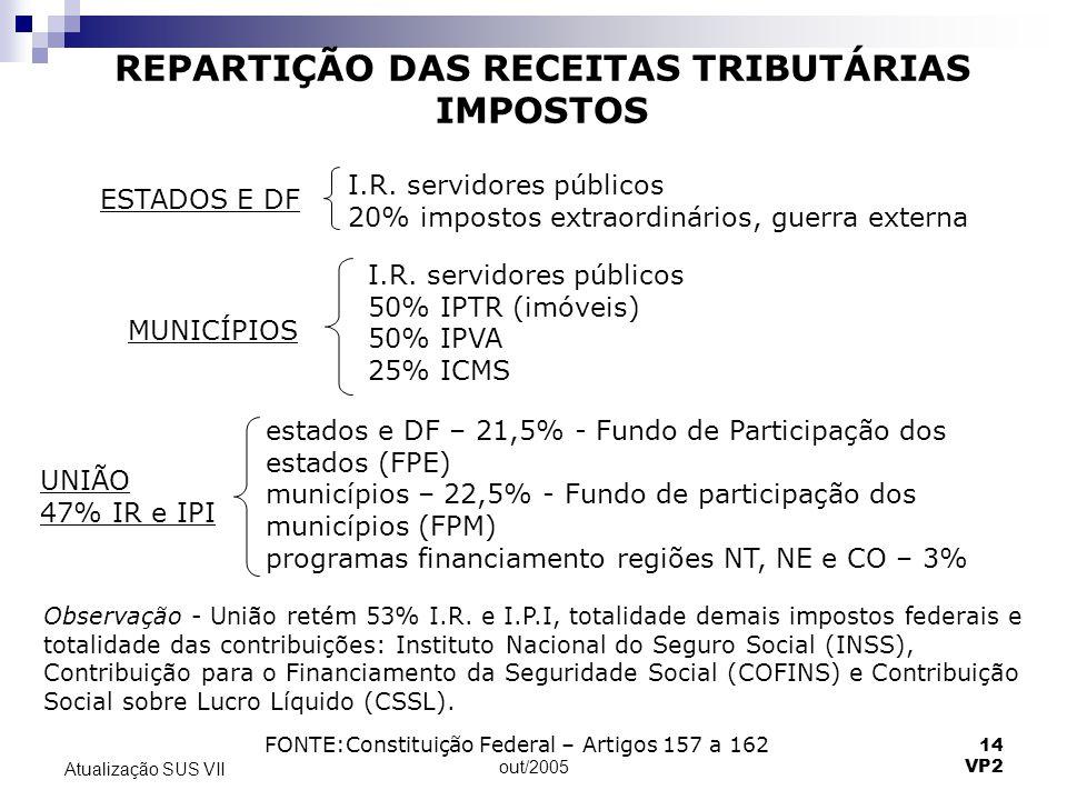 out/2005 14 VP2 Atualização SUS VII REPARTIÇÃO DAS RECEITAS TRIBUTÁRIAS IMPOSTOS I.R. servidores públicos 20% impostos extraordinários, guerra externa