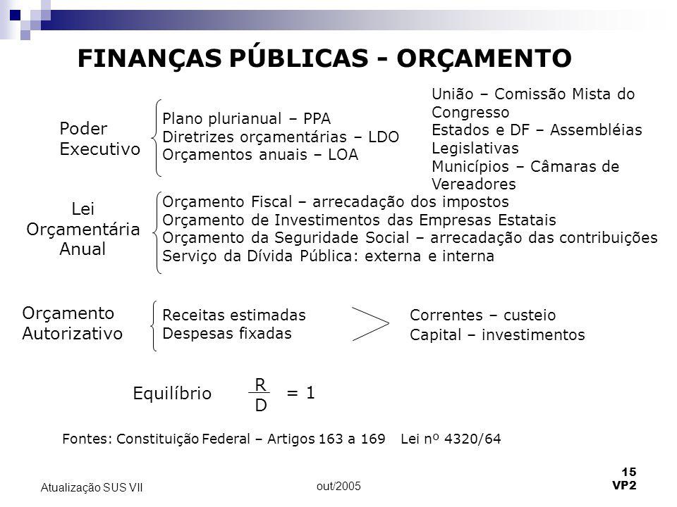 out/2005 15 VP2 Atualização SUS VII FINANÇAS PÚBLICAS - ORÇAMENTO Poder Executivo Plano plurianual – PPA Diretrizes orçamentárias – LDO Orçamentos anu