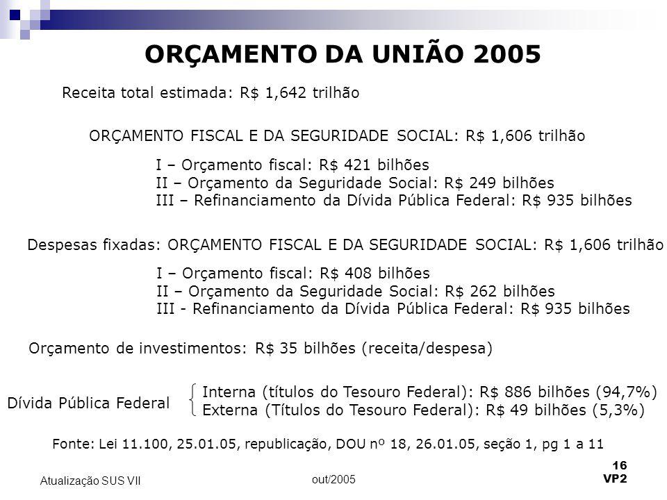 out/2005 16 VP2 Atualização SUS VII ORÇAMENTO DA UNIÃO 2005 Receita total estimada: R$ 1,642 trilhão ORÇAMENTO FISCAL E DA SEGURIDADE SOCIAL: R$ 1,606