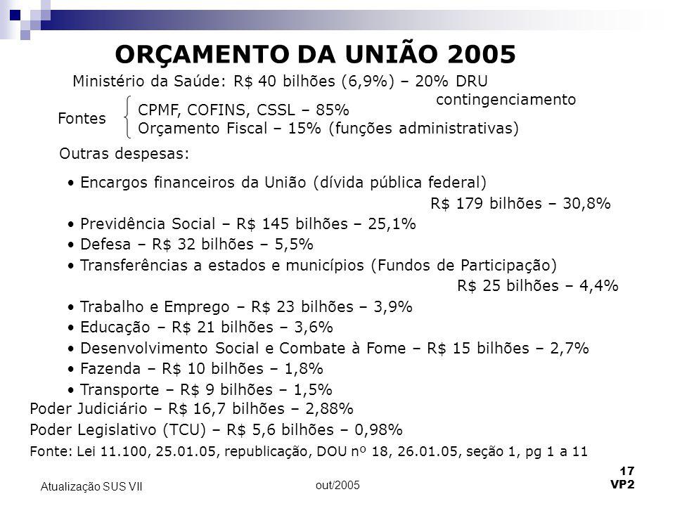 out/2005 17 VP2 Atualização SUS VII ORÇAMENTO DA UNIÃO 2005 Ministério da Saúde: R$ 40 bilhões (6,9%) – 20% DRU contingenciamento Fontes CPMF, COFINS,