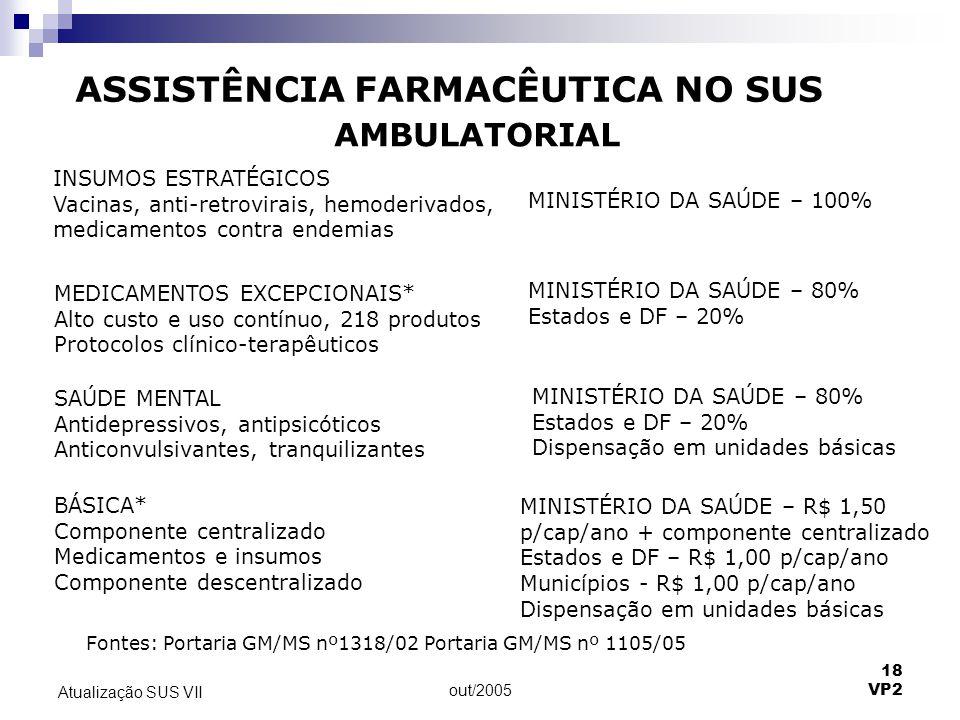 out/2005 18 VP2 Atualização SUS VII ASSISTÊNCIA FARMACÊUTICA NO SUS INSUMOS ESTRATÉGICOS Vacinas, anti-retrovirais, hemoderivados, medicamentos contra