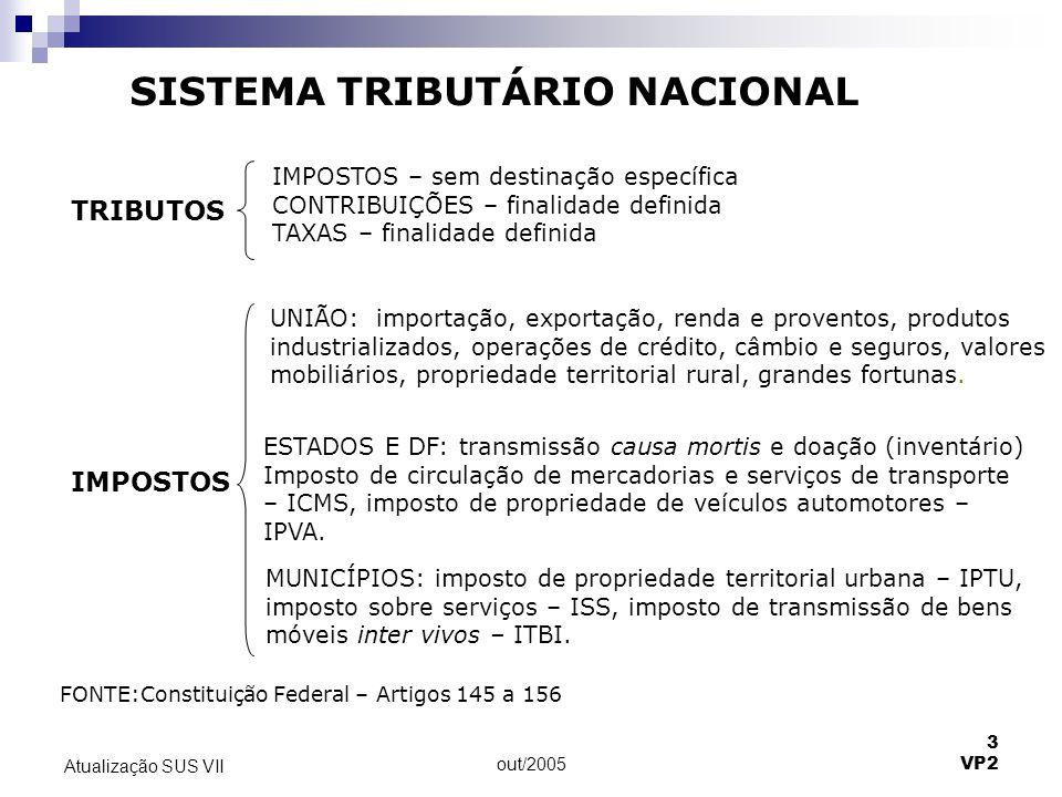 out/2005 3 VP2 Atualização SUS VII SISTEMA TRIBUTÁRIO NACIONAL IMPOSTOS – sem destinação específica CONTRIBUIÇÕES – finalidade definida TAXAS – finali