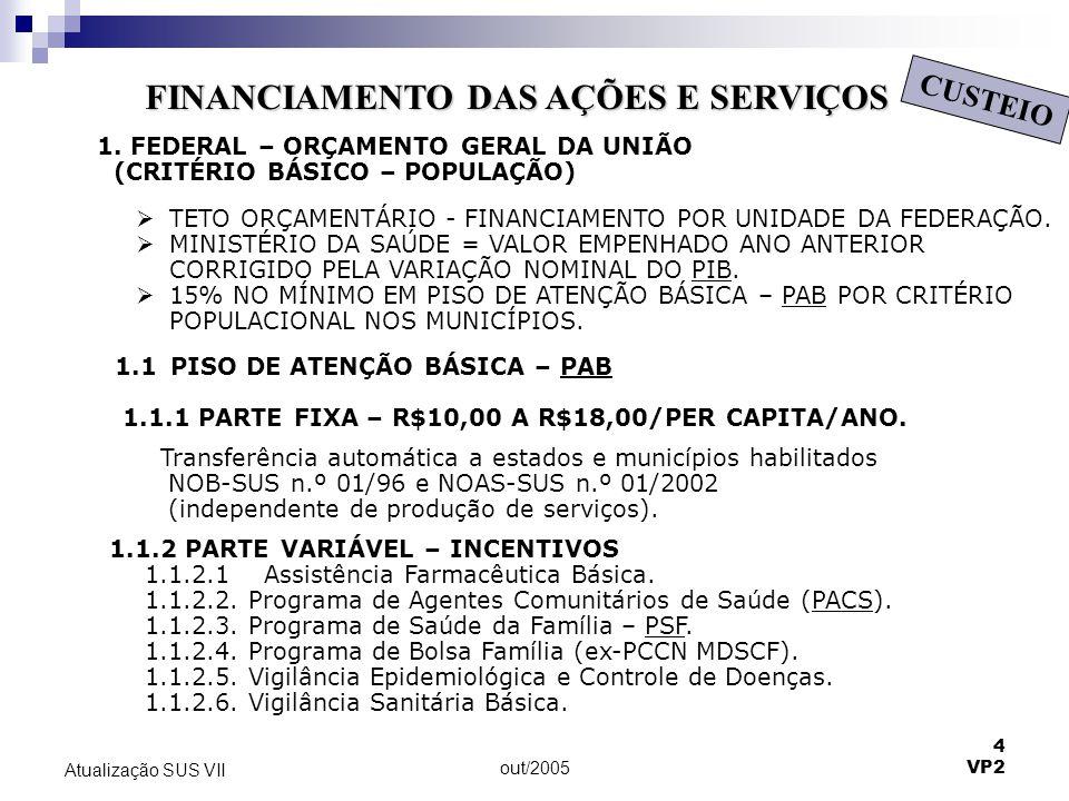 out/2005 4 VP2 Atualização SUS VII FINANCIAMENTO DAS AÇÕES E SERVIÇOS CUSTEIO 1.1.2 PARTE VARIÁVEL – INCENTIVOS 1.1.2.1 Assistência Farmacêutica Básic