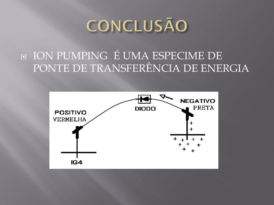  ION PUMPING É UMA ESPECIME DE PONTE DE TRANSFERÊNCIA DE ENERGIA