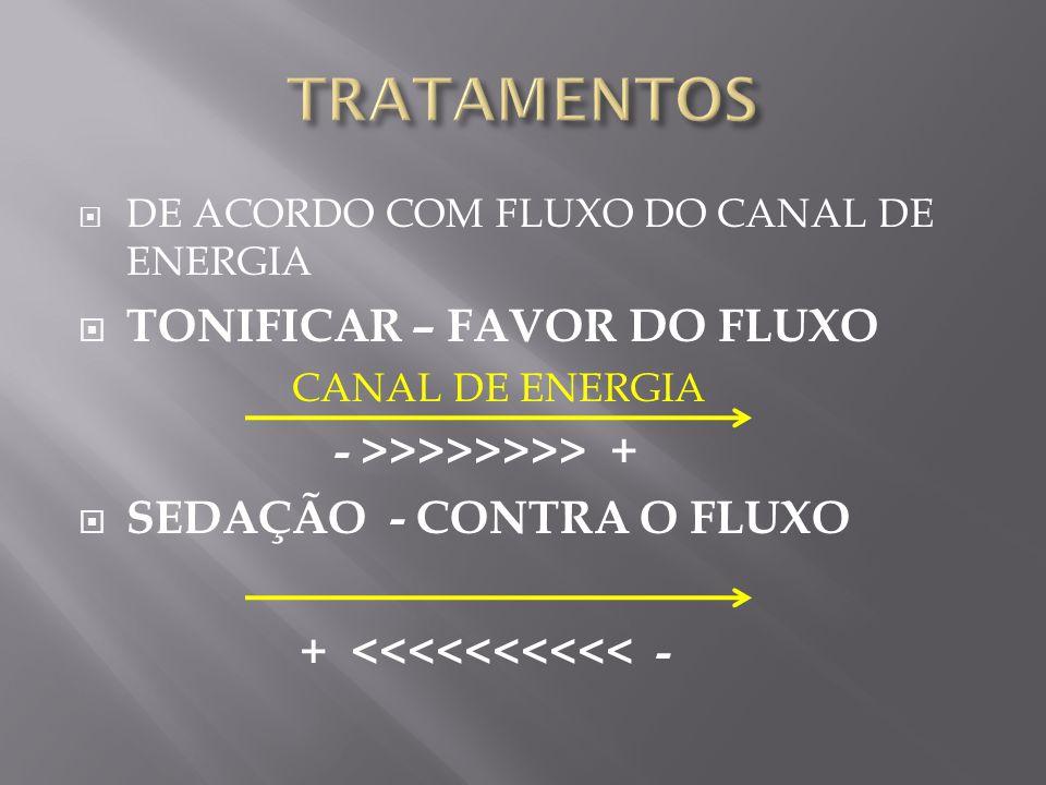  DE ACORDO COM FLUXO DO CANAL DE ENERGIA  TONIFICAR – FAVOR DO FLUXO CANAL DE ENERGIA - >>>>>>>> +  SEDAÇÃO - CONTRA O FLUXO + <<<<<<<<<< -