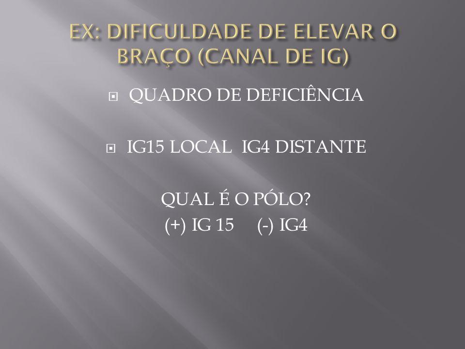  QUADRO DE DEFICIÊNCIA  IG15 LOCAL IG4 DISTANTE QUAL É O PÓLO? (+) IG 15 (-) IG4