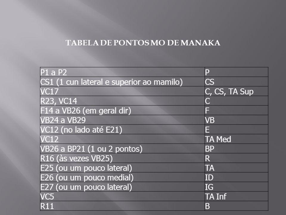 P1 a P2P CS1 (1 cun lateral e superior ao mamilo)CS VC17C, CS, TA Sup R23, VC14C F14 a VB26 (em geral dir)F VB24 a VB29VB VC12 (no lado até E21)E VC12TA Med VB26 a BP21 (1 ou 2 pontos)BP R16 (às vezes VB25)R E25 (ou um pouco lateral)TA E26 (ou um pouco medial)ID E27 (ou um pouco lateral)IG VC5TA Inf R11B TABELA DE PONTOS MO DE MANAKA