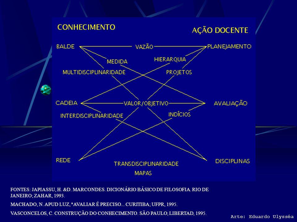 Unidade 4: Seminário de apresentação do trabalho pedagógico Arte: Eduardo Ulysséa CRITÉRIOS DE AVALIAÇÃO NA APRESENTAÇÃO DO TRABALHO PEDAGÓGICO EM BAN
