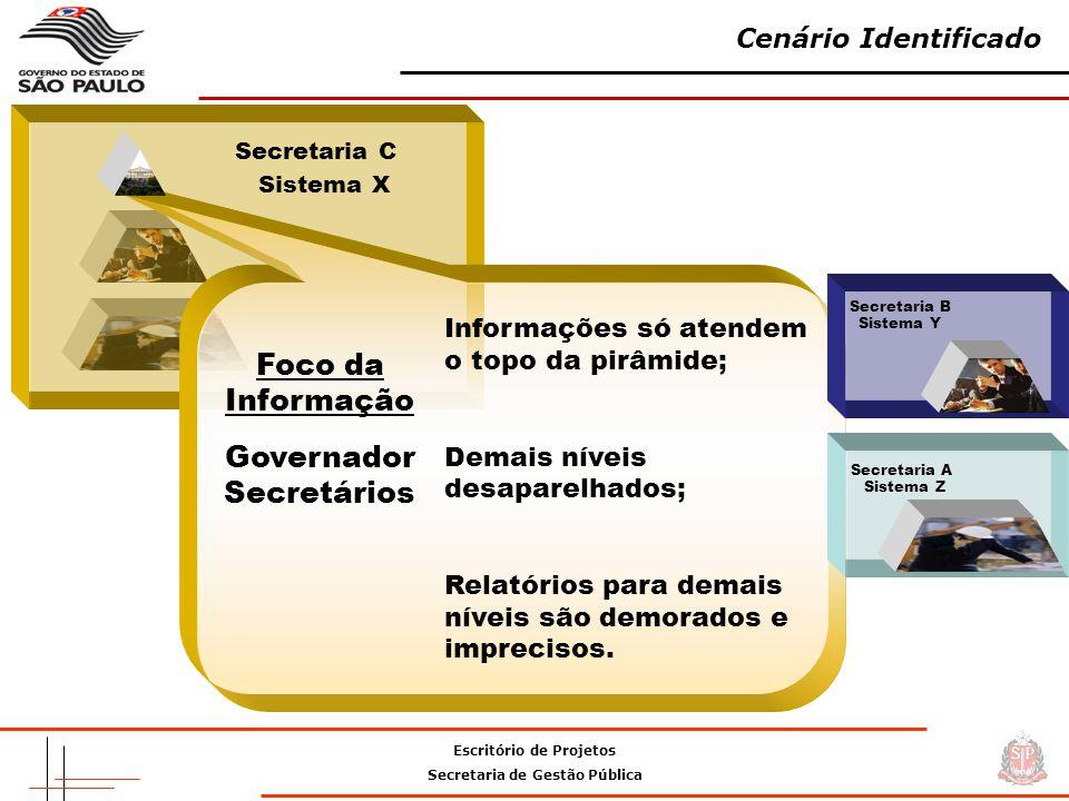 Escritório de Projetos Secretaria de Gestão Pública Cenário Identificado Foco da Informação Informações só atendem o topo da pirâmide; Demais níveis desaparelhados; Relatórios para demais níveis são demorados e imprecisos.