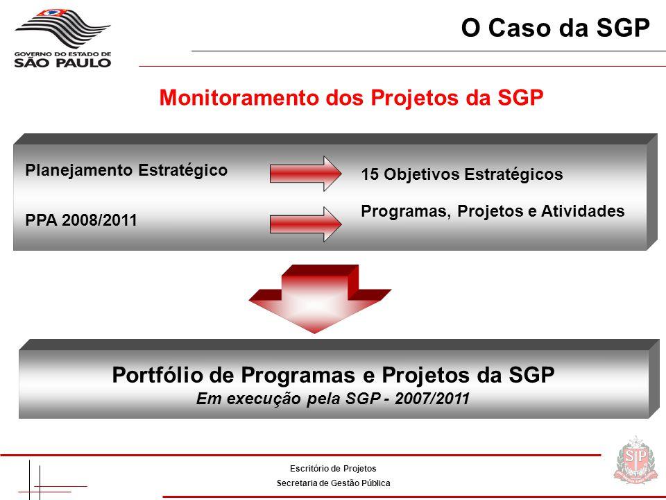O Caso da SGP Monitoramento dos Projetos da SGP Planejamento Estratégico 15 Objetivos Estratégicos PPA 2008/2011 Programas, Projetos e Atividades Portfólio de Programas e Projetos da SGP Em execução pela SGP - 2007/2011 Escritório de Projetos Secretaria de Gestão Pública