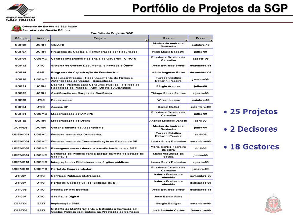 • 25 Projetos • 2 Decisores • 18 Gestores Portfólio de Projetos da SGP