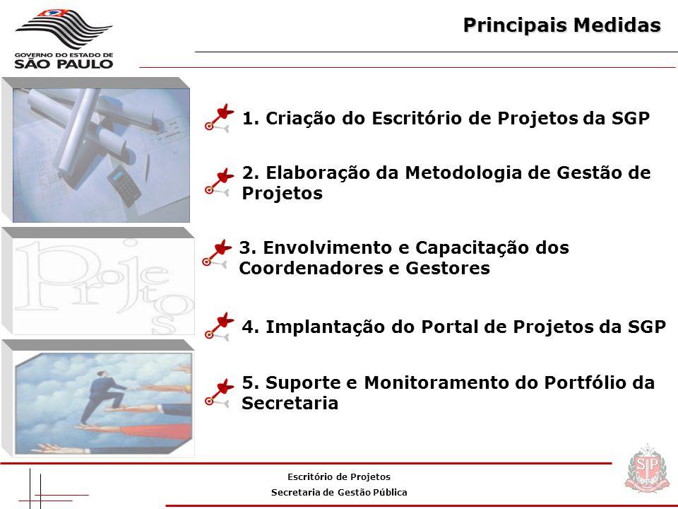 Principais Medidas Escritório de Projetos Secretaria de Gestão Pública 1.