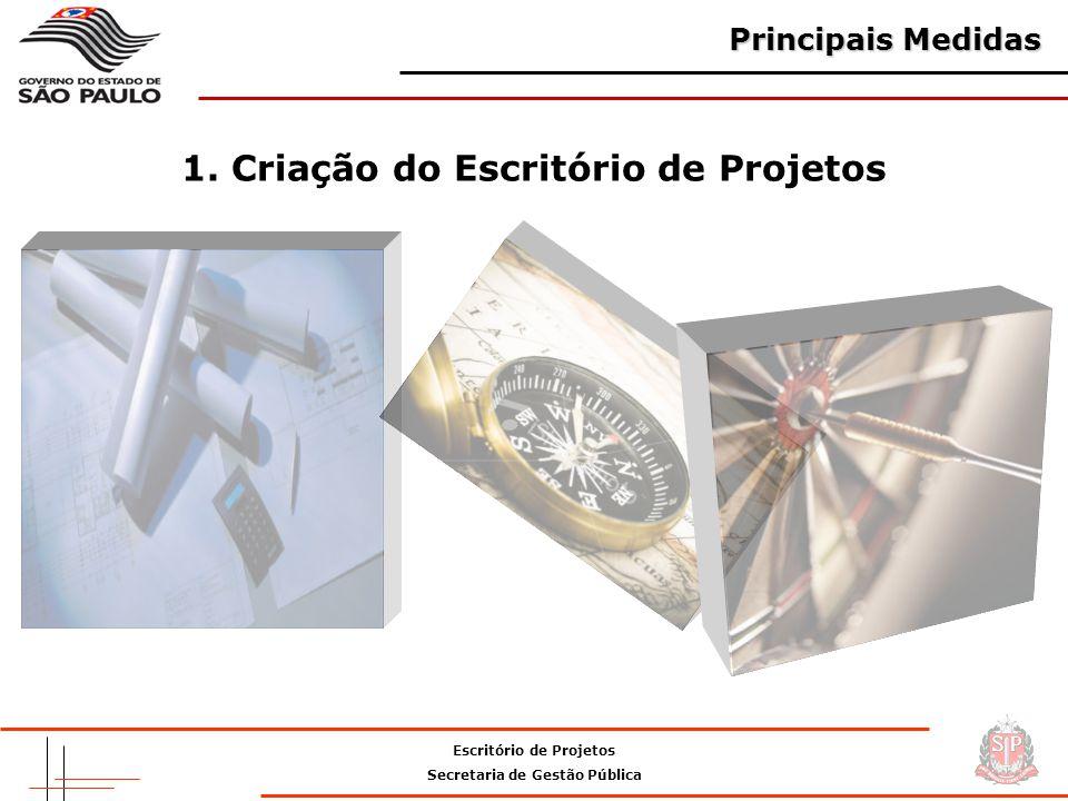Escritório de Projetos Secretaria de Gestão Pública Principais Medidas 1.