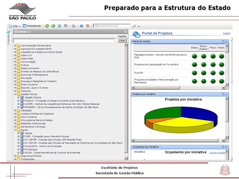 Escritório de Projetos Secretaria de Gestão Pública Preparado para a Estrutura do Estado