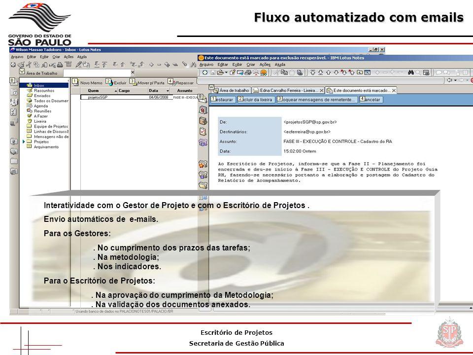 Escritório de Projetos Secretaria de Gestão Pública Fluxo automatizado com emails Interatividade com o Gestor de Projeto e com o Escritório de Projetos.