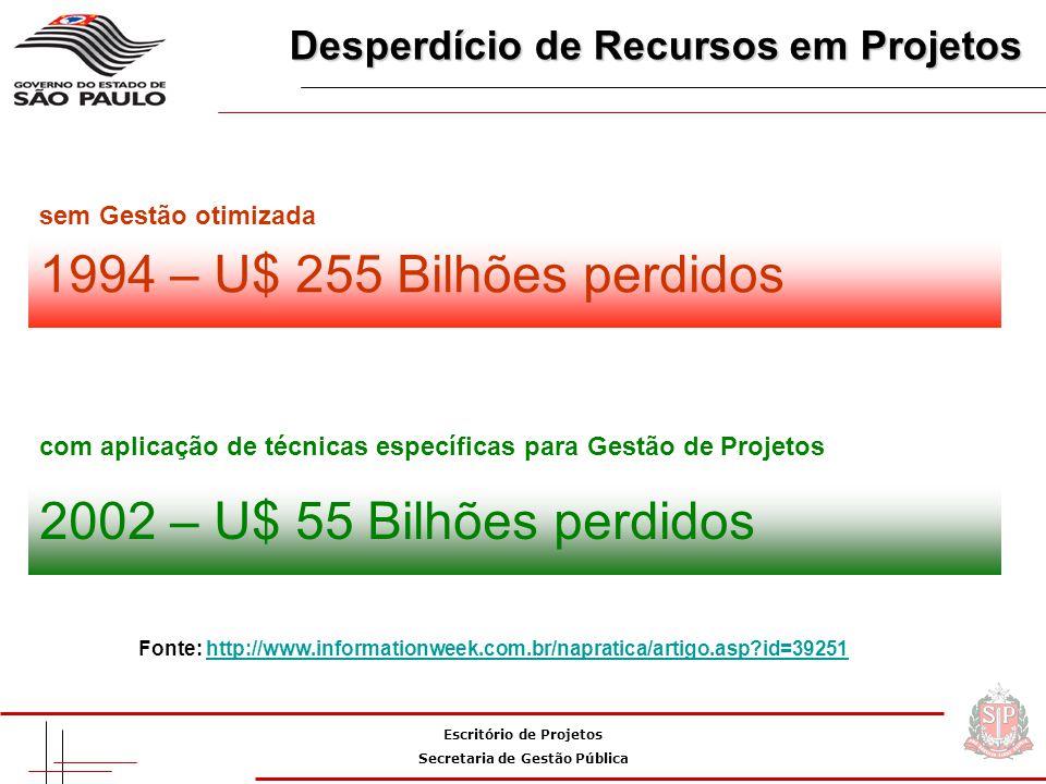 Escritório de Projetos Secretaria de Gestão Pública 2002 – U$ 55 Bilhões perdidos 1994 – U$ 255 Bilhões perdidos Desperdício de Recursos em Projetos Desperdício de Recursos em Projetos com aplicação de técnicas específicas para Gestão de Projetos sem Gestão otimizada Fonte: http://www.informationweek.com.br/napratica/artigo.asp?id=39251http://www.informationweek.com.br/napratica/artigo.asp?id=39251