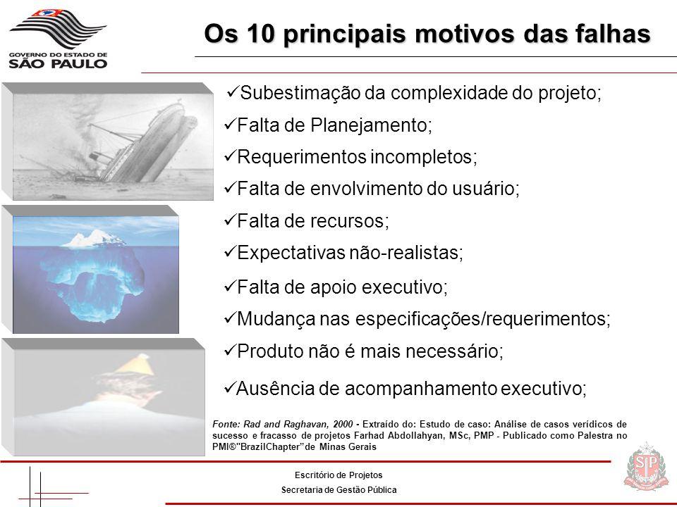 Escritório de Projetos Secretaria de Gestão Pública Metodologia padronizada Metodologia padronizada