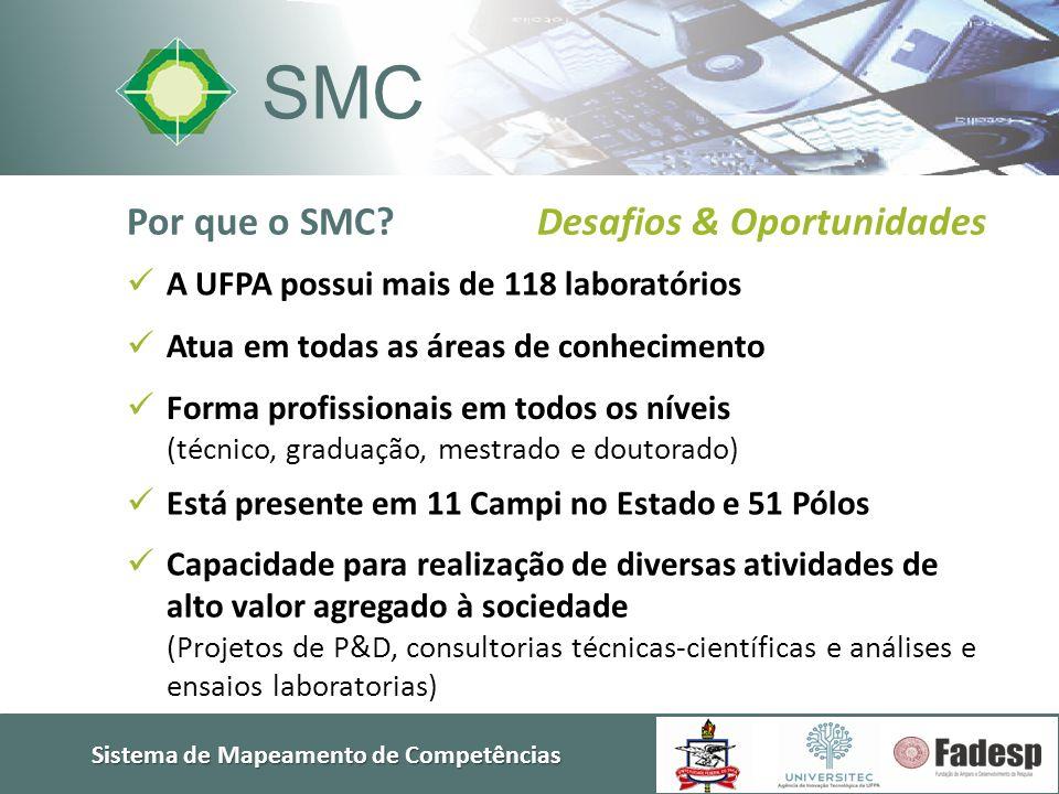 Sistema de Mapeamento de Competências Por que o SMC? Desafios & Oportunidades SMC  Atua em todas as áreas de conhecimento  Capacidade para realizaçã