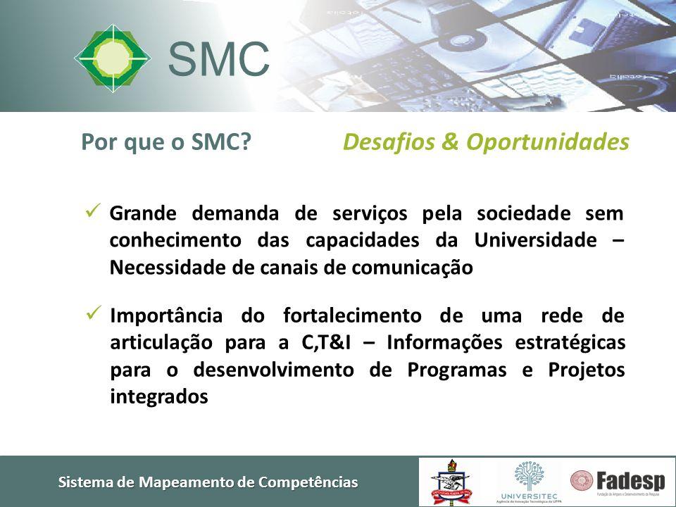 Sistema de Mapeamento de Competências SMC  Grande demanda de serviços pela sociedade sem conhecimento das capacidades da Universidade – Necessidade d