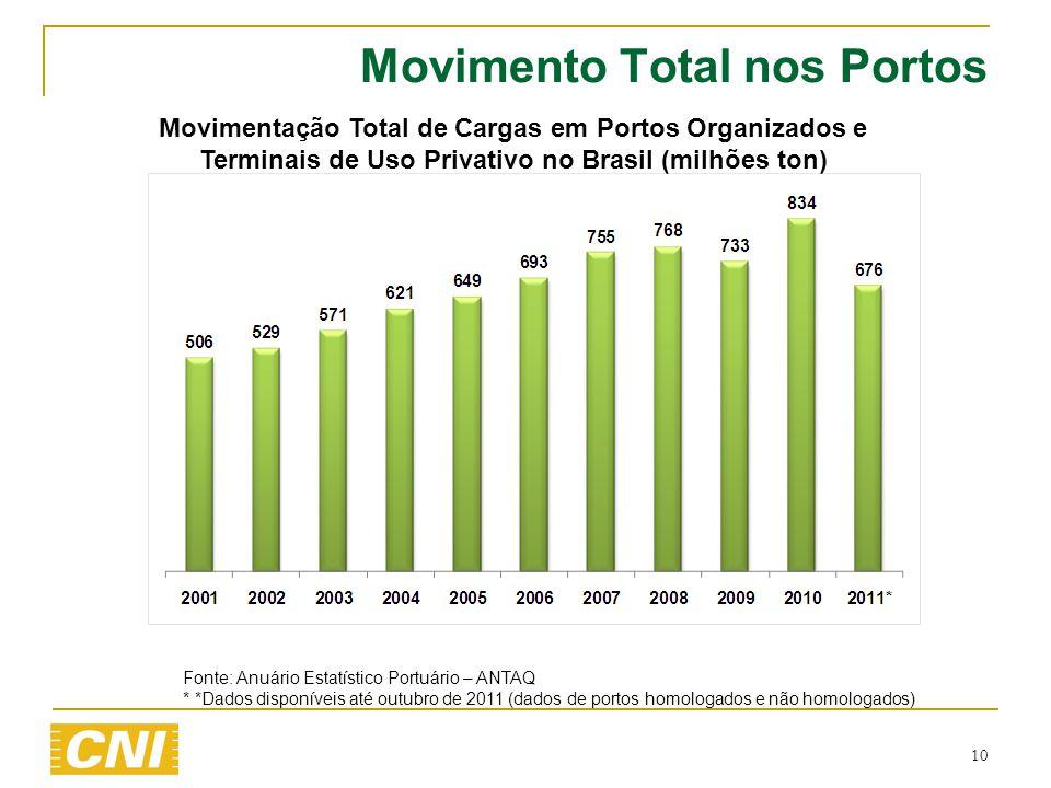 10 Movimento Total nos Portos Movimentação Total de Cargas em Portos Organizados e Terminais de Uso Privativo no Brasil (milhões ton) Fonte: Anuário E