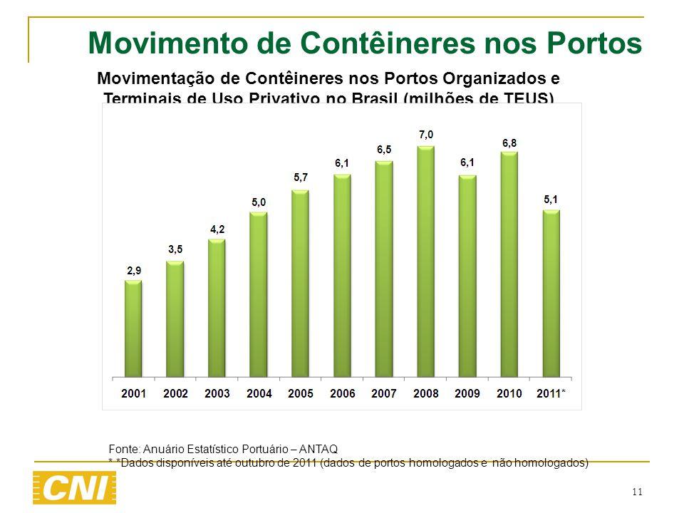 11 Movimento de Contêineres nos Portos Movimentação de Contêineres nos Portos Organizados e Terminais de Uso Privativo no Brasil (milhões de TEUS) Fon