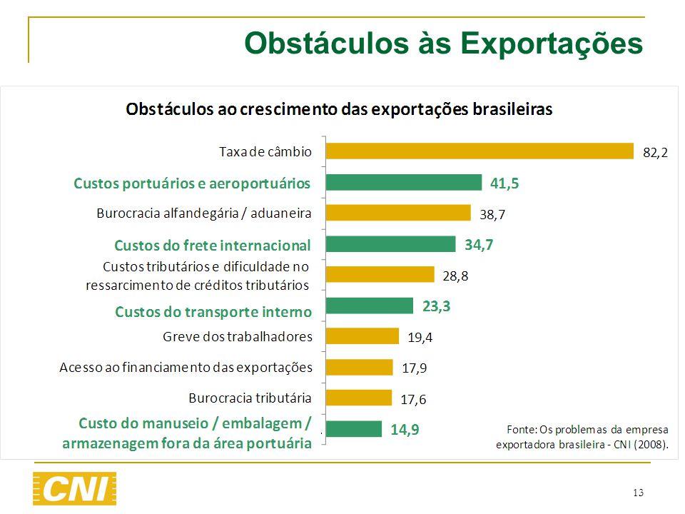 13 Obstáculos às Exportações