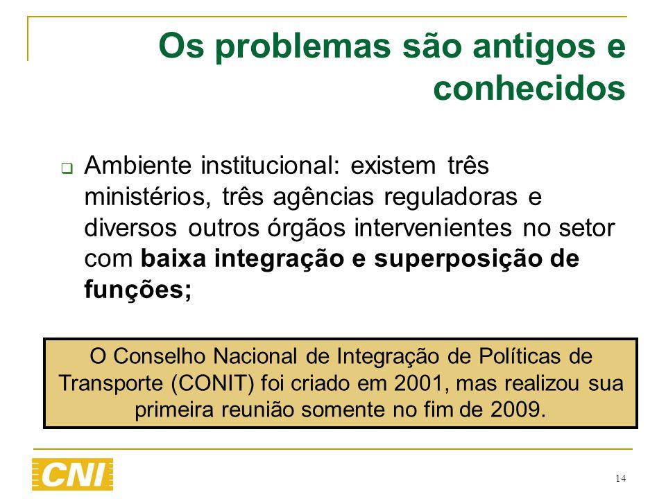 14 Os problemas são antigos e conhecidos  Ambiente institucional: existem três ministérios, três agências reguladoras e diversos outros órgãos interv