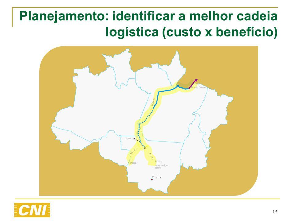 15 Planejamento: identificar a melhor cadeia logística (custo x benefício)