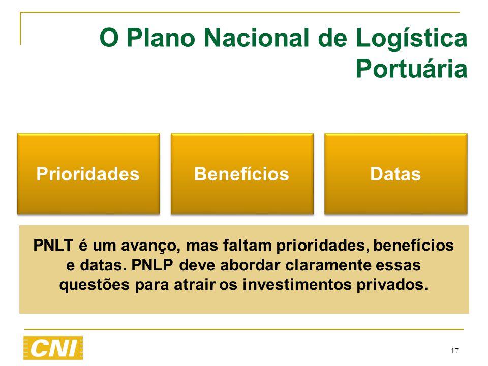 17 O Plano Nacional de Logística Portuária Prioridades Benefícios Datas PNLT é um avanço, mas faltam prioridades, benefícios e datas. PNLP deve aborda