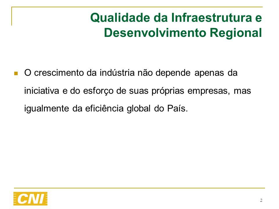  O crescimento da indústria não depende apenas da iniciativa e do esforço de suas próprias empresas, mas igualmente da eficiência global do País. 2 Q