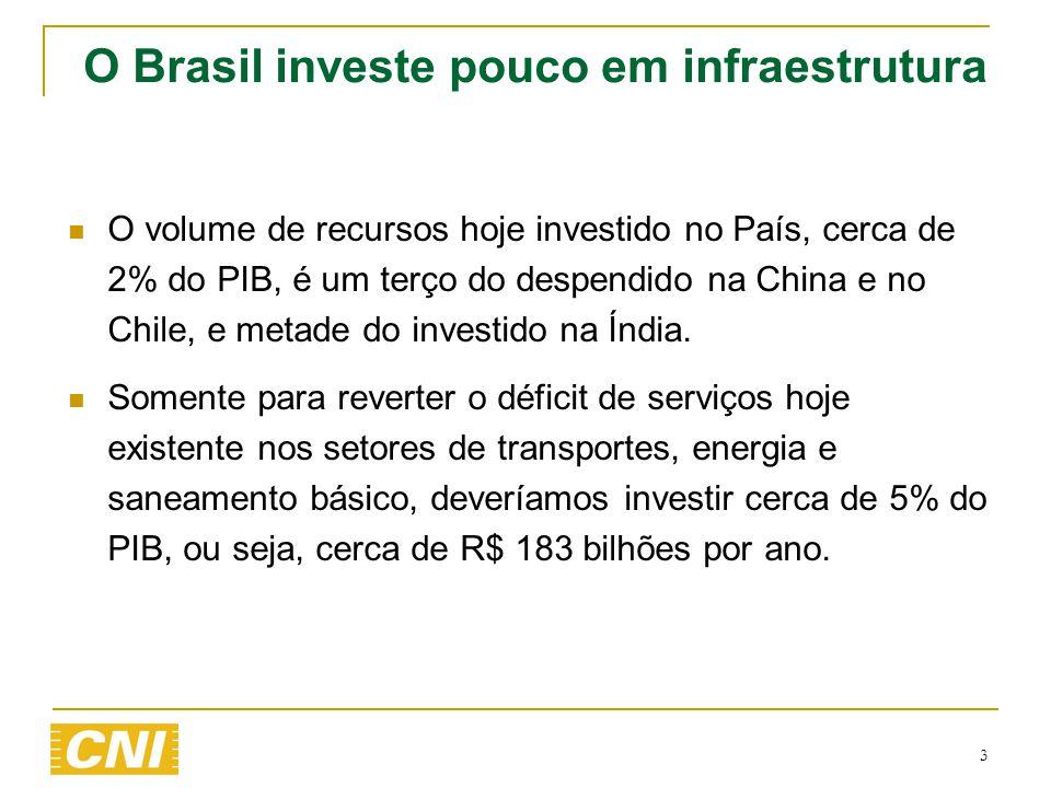  O volume de recursos hoje investido no País, cerca de 2% do PIB, é um terço do despendido na China e no Chile, e metade do investido na Índia.  Som